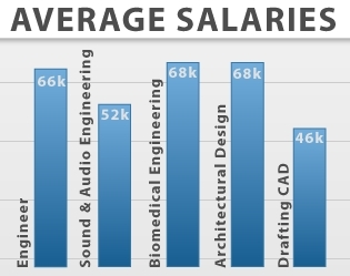 Average Salary Bioengineering